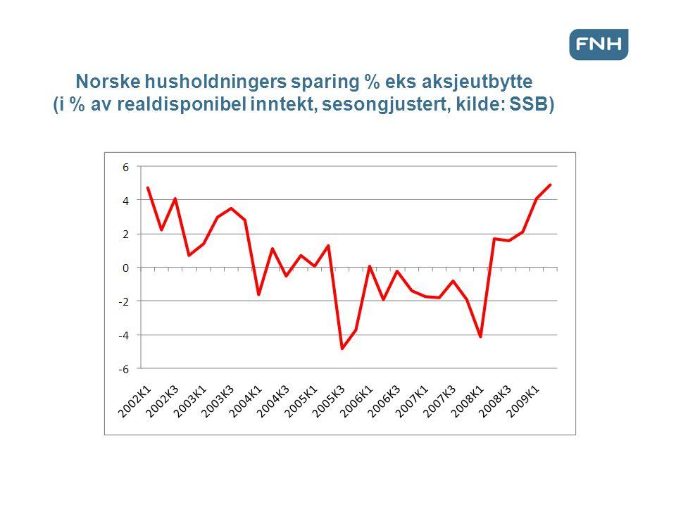 Norske husholdningers sparing % eks aksjeutbytte (i % av realdisponibel inntekt, sesongjustert, kilde: SSB)