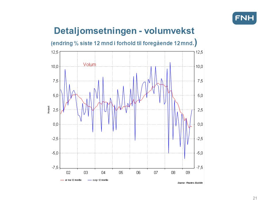 Detaljomsetningen - volumvekst (endring % siste 12 mnd i forhold til foregående 12 mnd.)