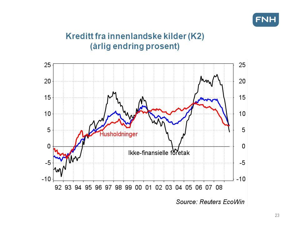 Kreditt fra innenlandske kilder (K2) (årlig endring prosent)