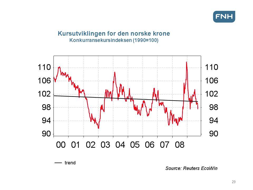 Kursutviklingen for den norske krone Konkurransekursindeksen (1990=100)