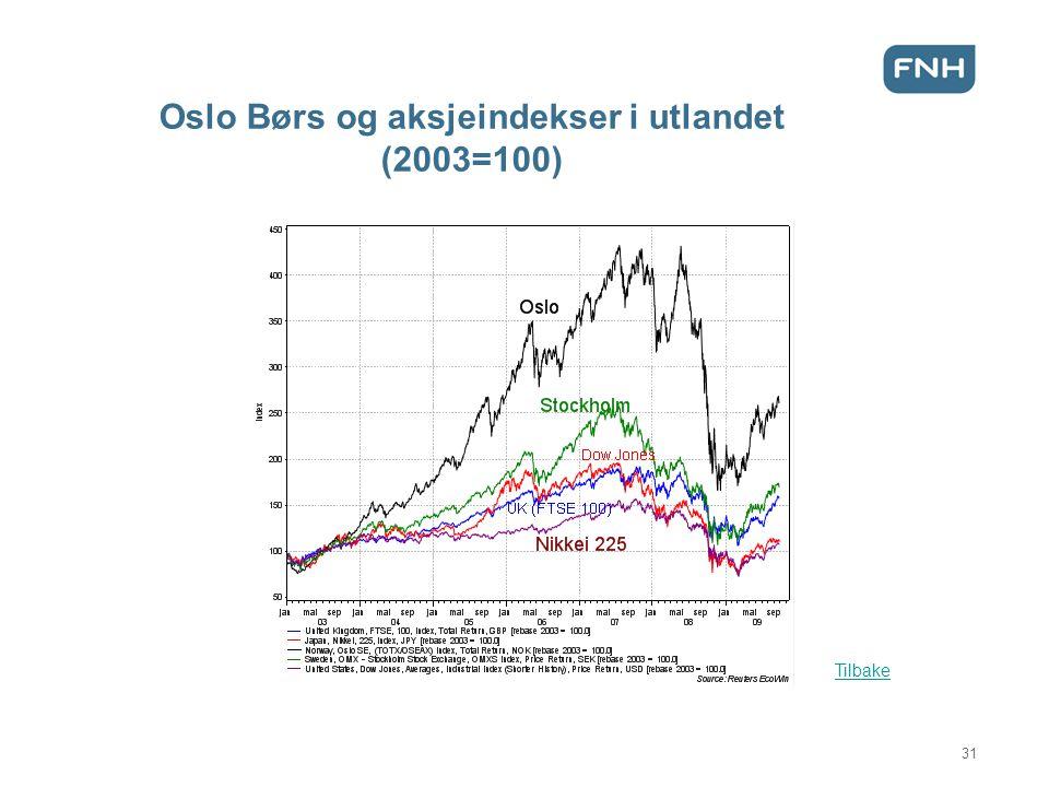 Oslo Børs og aksjeindekser i utlandet (2003=100)