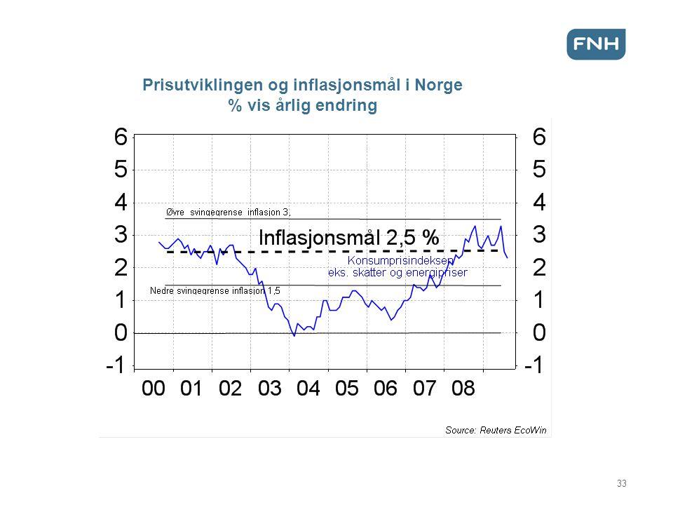 Prisutviklingen og inflasjonsmål i Norge % vis årlig endring