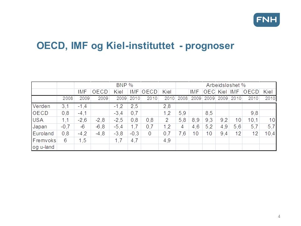 OECD, IMF og Kiel-instituttet - prognoser