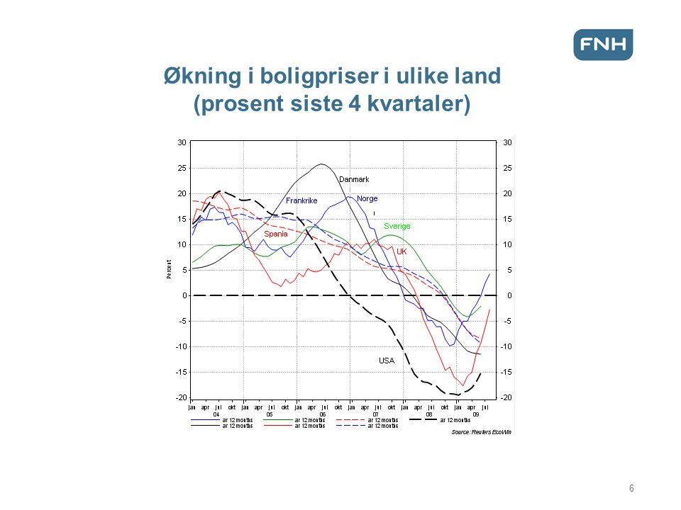 Økning i boligpriser i ulike land (prosent siste 4 kvartaler)