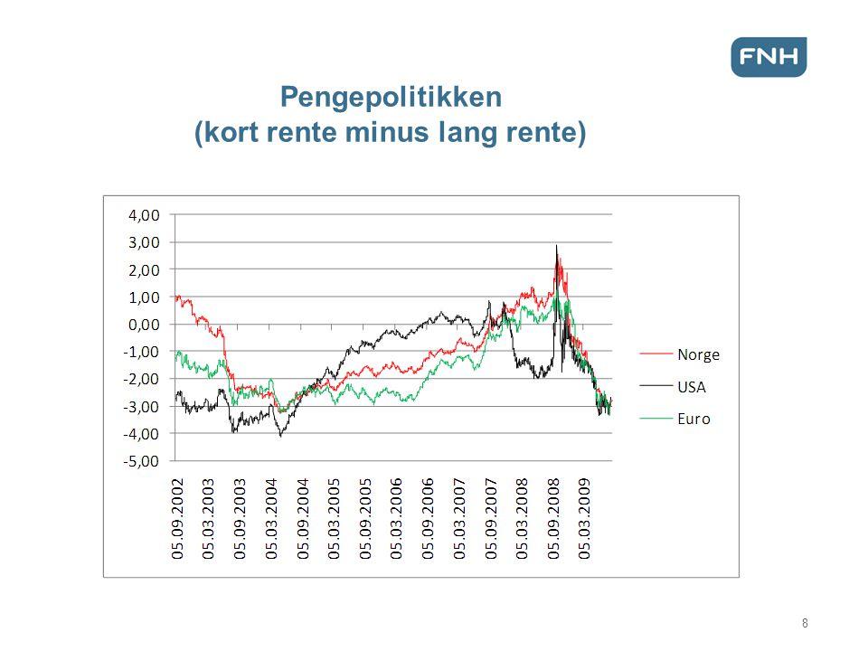 Pengepolitikken (kort rente minus lang rente)