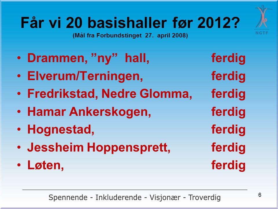 Får vi 20 basishaller før 2012 (Mål fra Forbundstinget 27. april 2008)