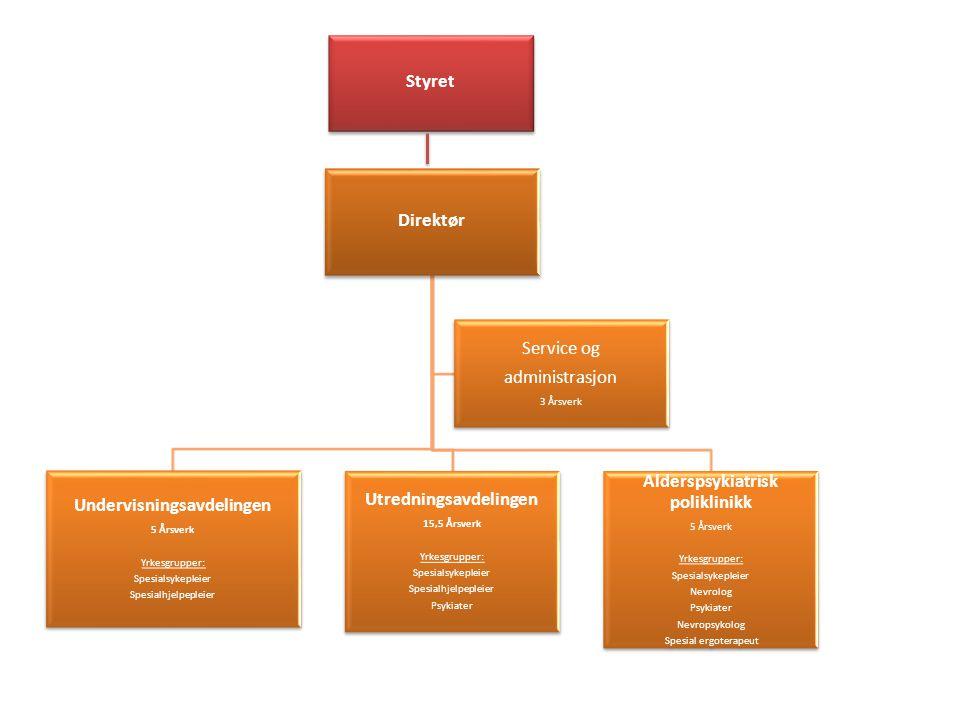Alderspsykiatrisk poliklinikk Utredningsavdelingen