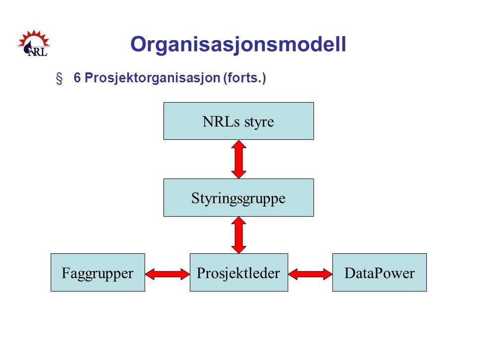 Organisasjonsmodell NRLs styre Styringsgruppe Faggrupper Prosjektleder