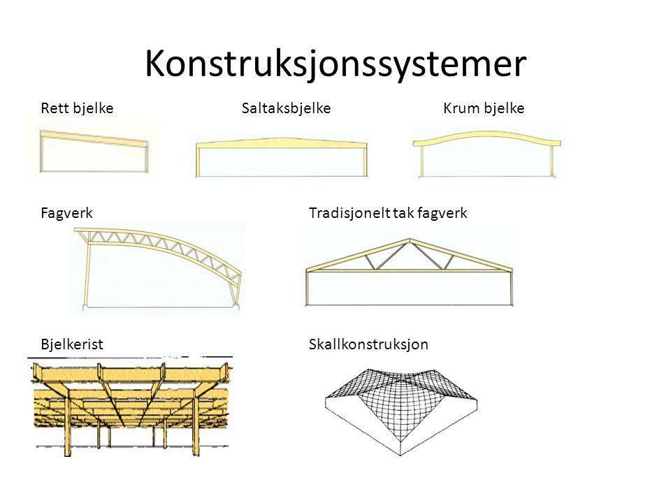 Konstruksjonssystemer