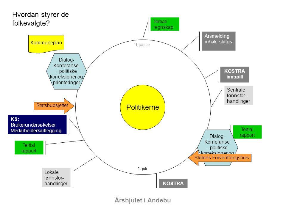 Hvordan styrer de folkevalgte Politikerne Årshjulet i Andebu