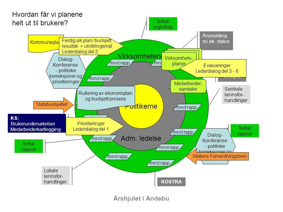 Rullering av økonomiplan