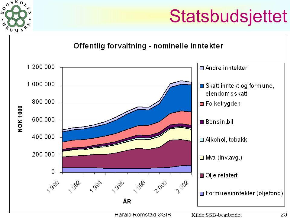 Statsbudsjettet Harald Romstad ØSIR Kilde:SSB-bearbeidet