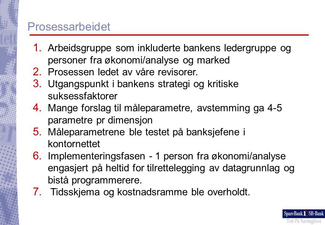 Prosessarbeidet Arbeidsgruppe som inkluderte bankens ledergruppe og personer fra økonomi/analyse og marked.