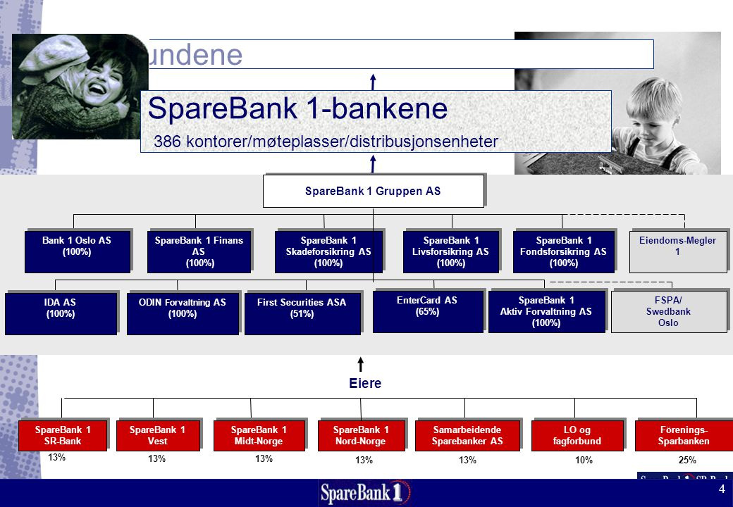 SpareBank 1-bankene 386 kontorer/møteplasser/distribusjonsenheter