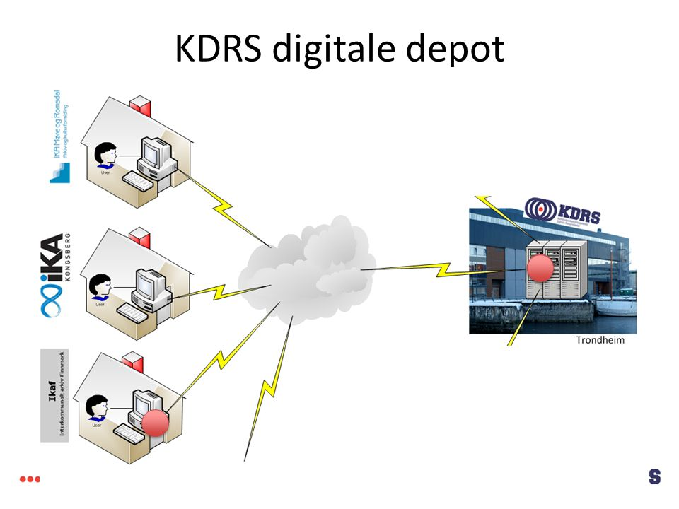 KDRS digitale depot