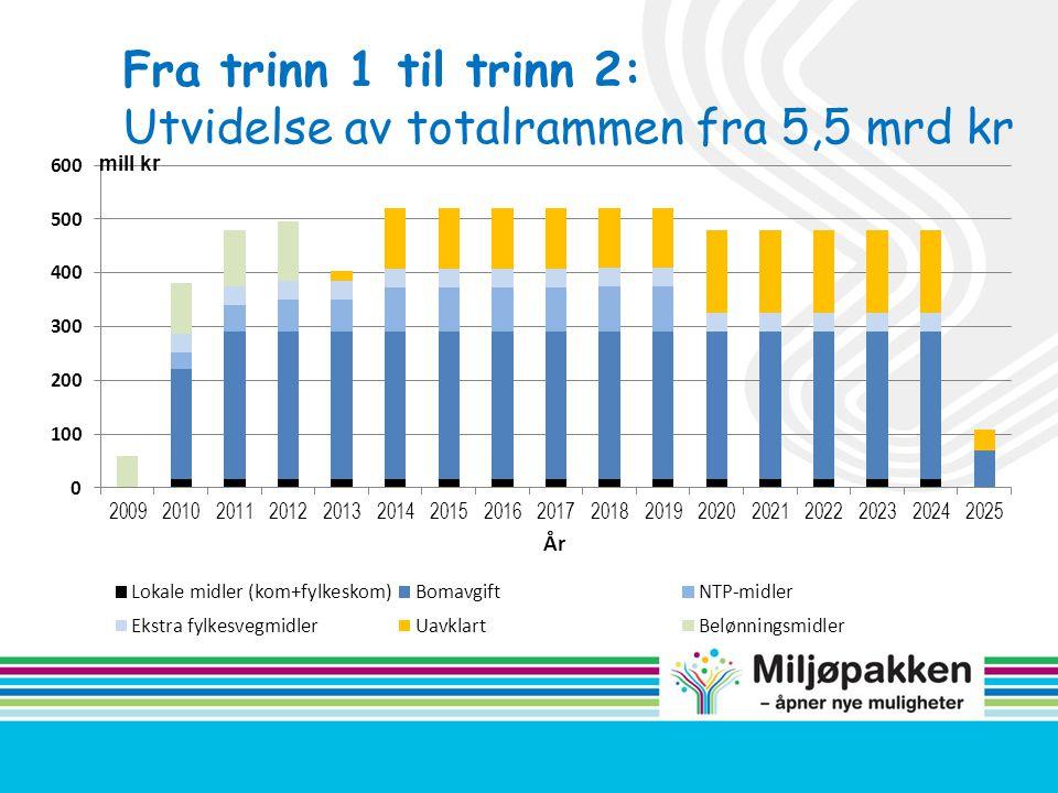 Utvidelse av totalrammen fra 5,5 mrd kr