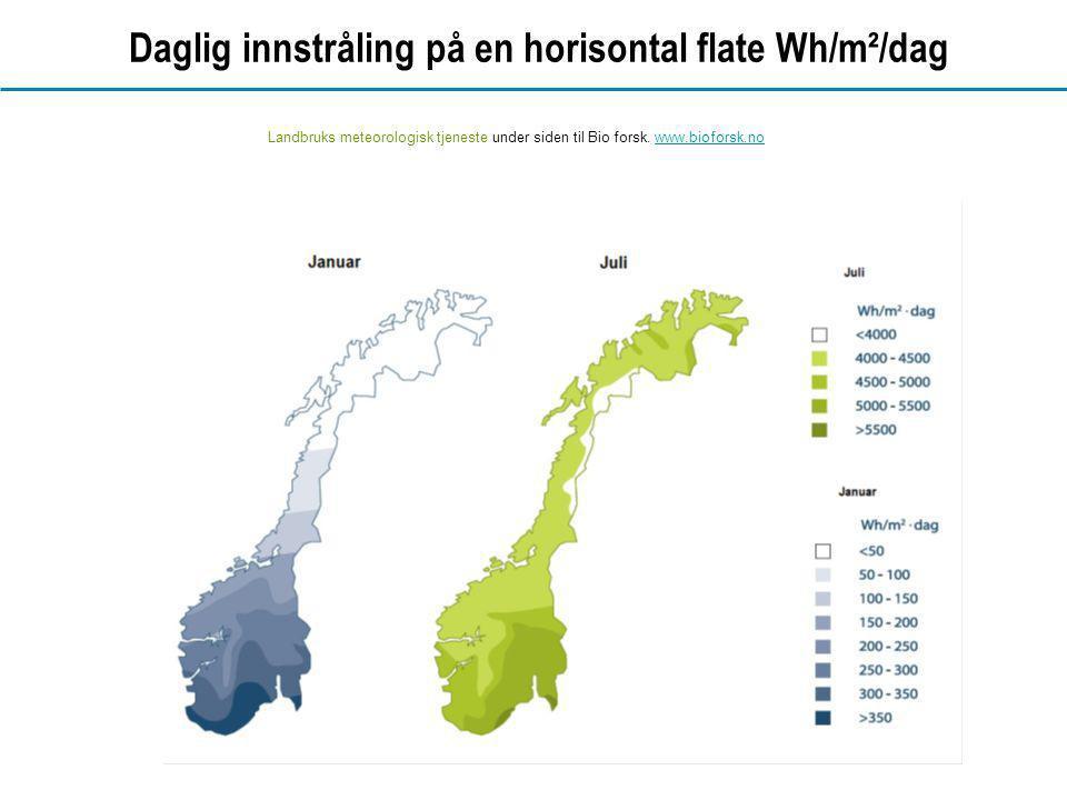 Daglig innstråling på en horisontal flate Wh/m²/dag