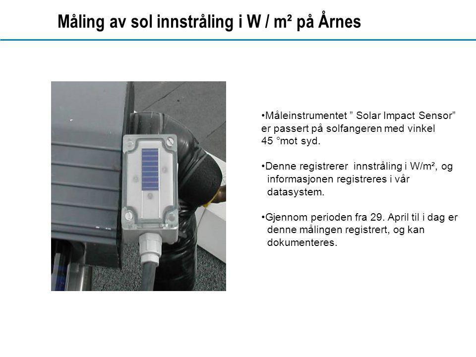 Måling av sol innstråling i W / m² på Årnes