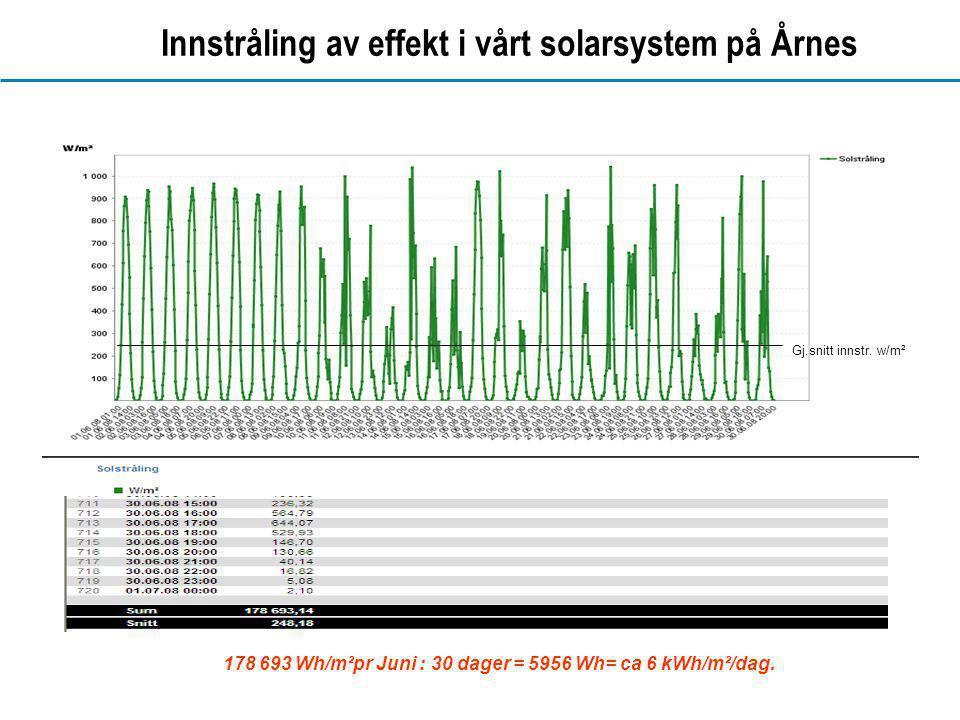 Innstråling av effekt i vårt solarsystem på Årnes
