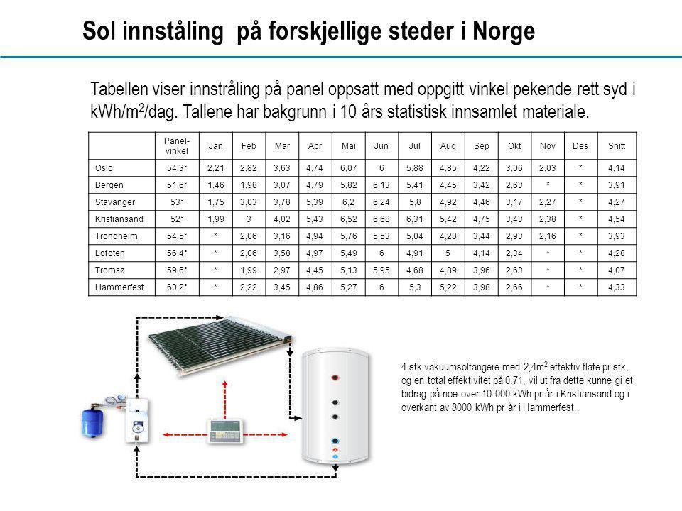 Sol innståling på forskjellige steder i Norge