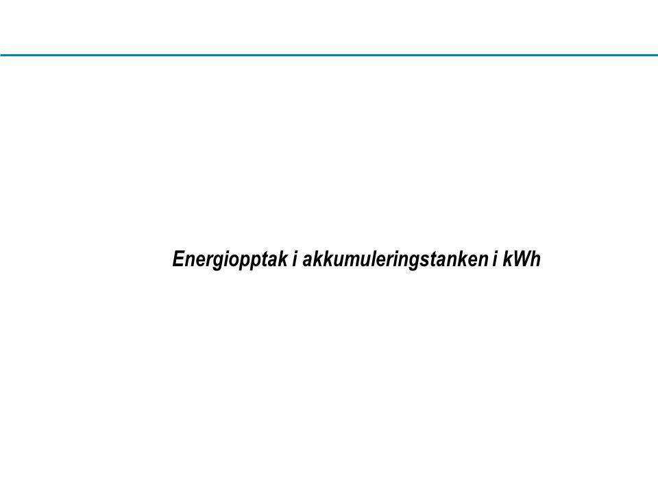 Energiopptak i akkumuleringstanken i kWh