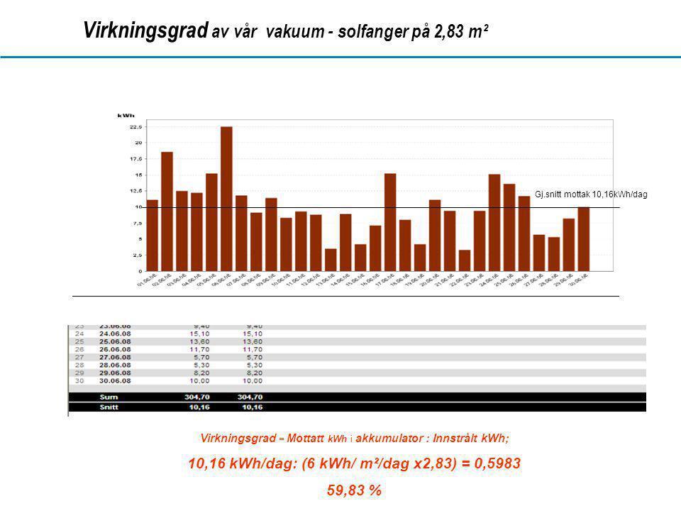Virkningsgrad av vår vakuum - solfanger på 2,83 m²
