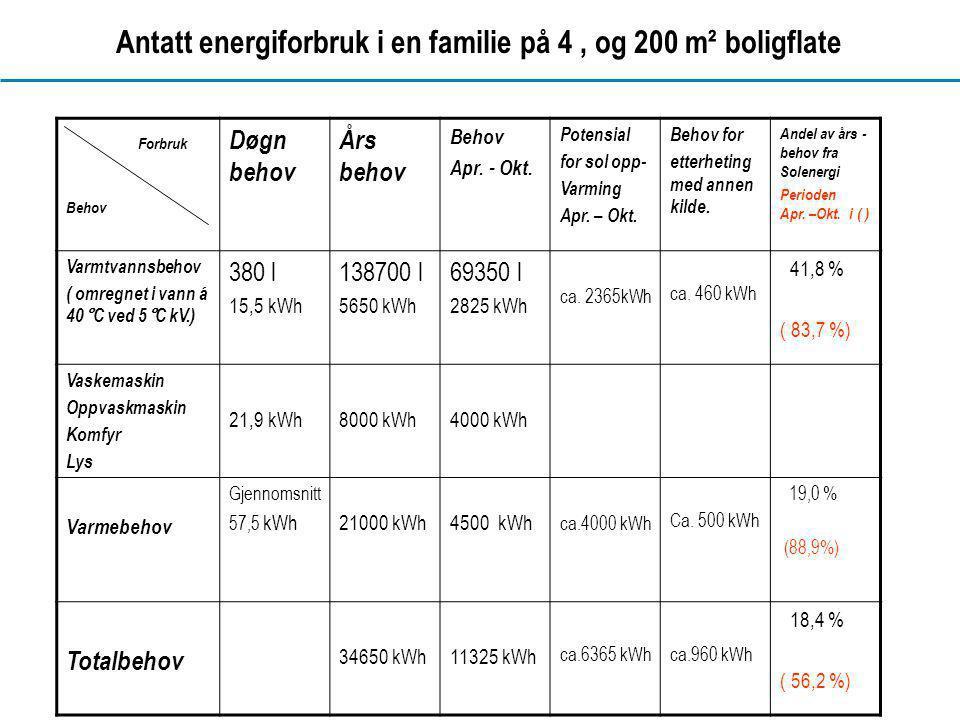 Antatt energiforbruk i en familie på 4 , og 200 m² boligflate