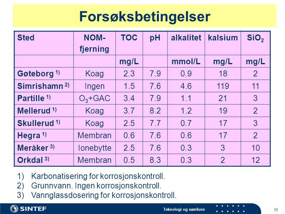 Forsøksbetingelser Sted NOM- fjerning TOC pH alkalitet kalsium SiO2