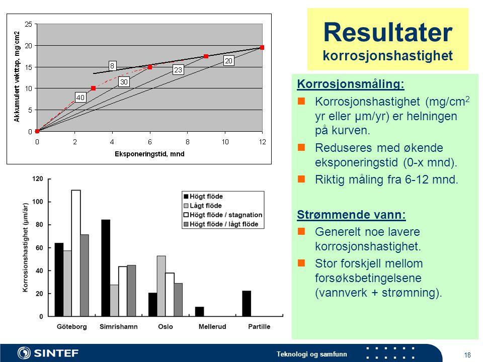 Resultater korrosjonshastighet