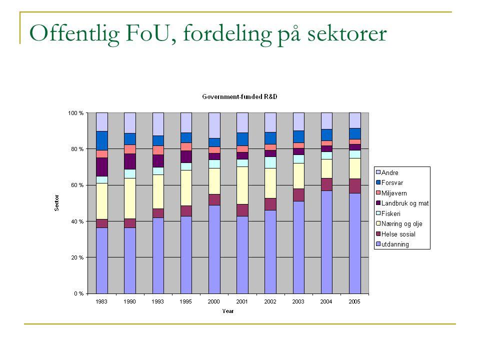 Offentlig FoU, fordeling på sektorer