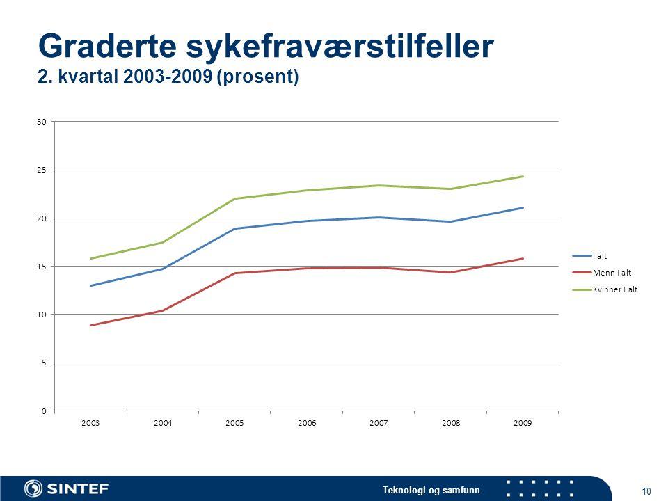Graderte sykefraværstilfeller 2. kvartal 2003-2009 (prosent)