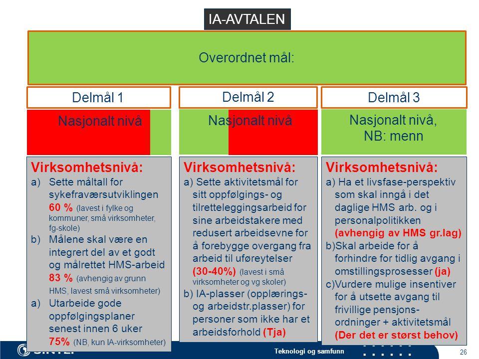 IA-AVTALEN Overordnet mål: Delmål 1 Delmål 2 Delmål 3 Nasjonalt nivå