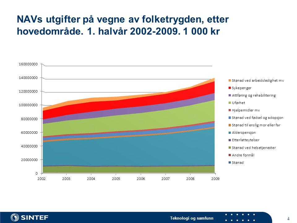 NAVs utgifter på vegne av folketrygden, etter hovedområde. 1