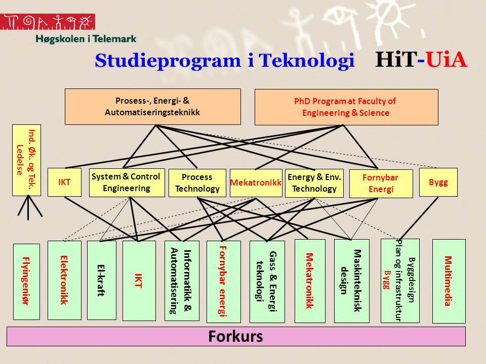 Automatiseringsteknikk PhD Program at Faculty of
