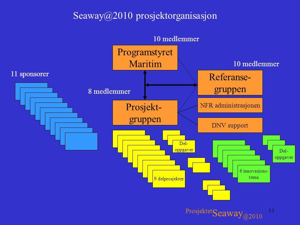 Seaway@2010 prosjektorganisasjon