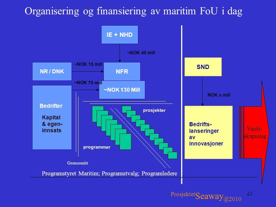 Organisering og finansiering av maritim FoU i dag