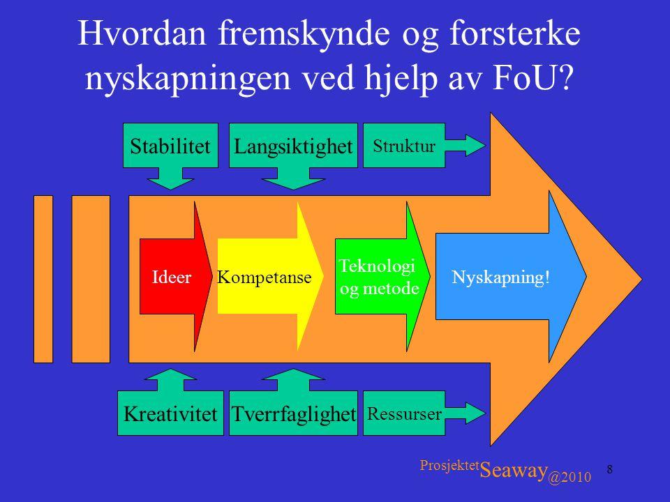 Hvordan fremskynde og forsterke nyskapningen ved hjelp av FoU