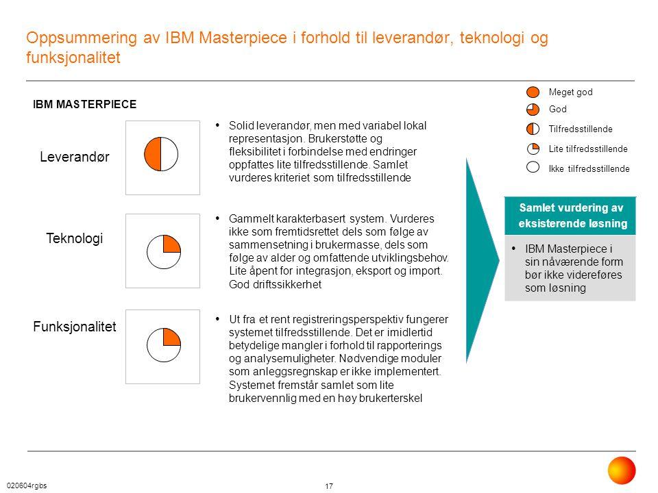 Oppsummering av IBM Masterpiece i forhold til leverandør, teknologi og funksjonalitet