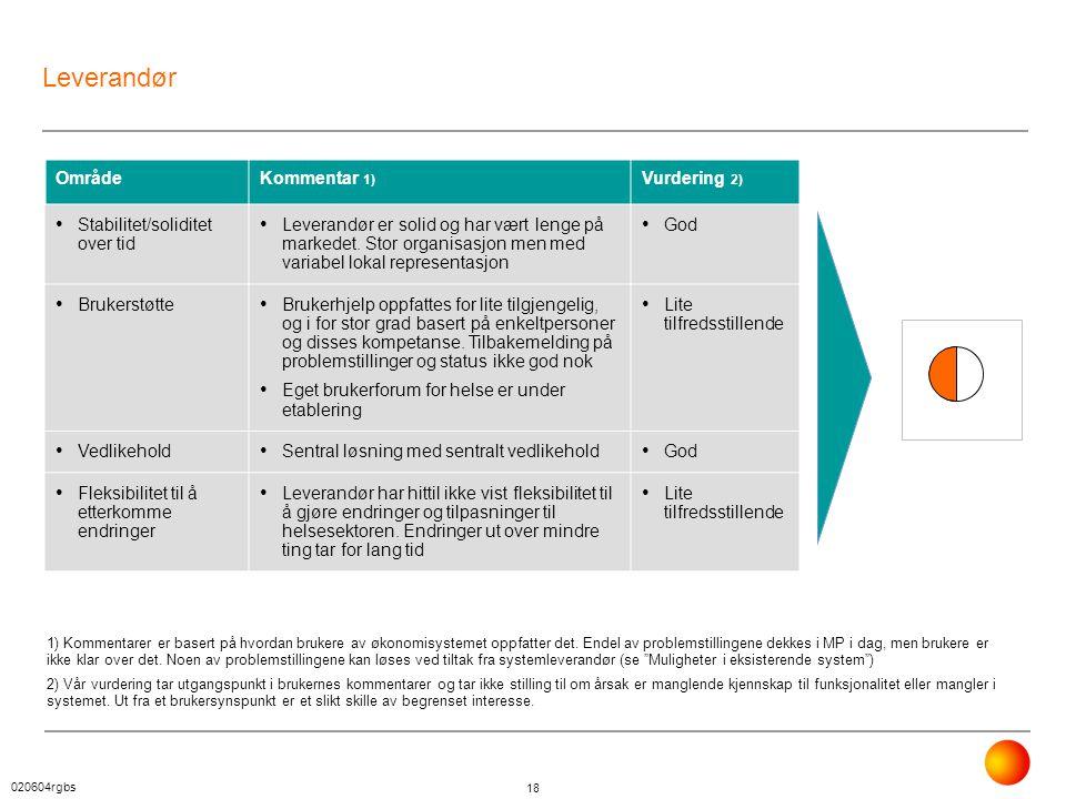 Leverandør Område Kommentar 1) Vurdering 2)