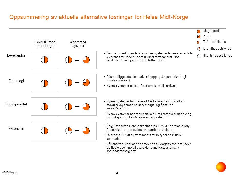 Oppsummering av aktuelle alternative løsninger for Helse Midt-Norge