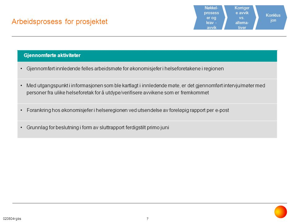 Arbeidsprosess for prosjektet