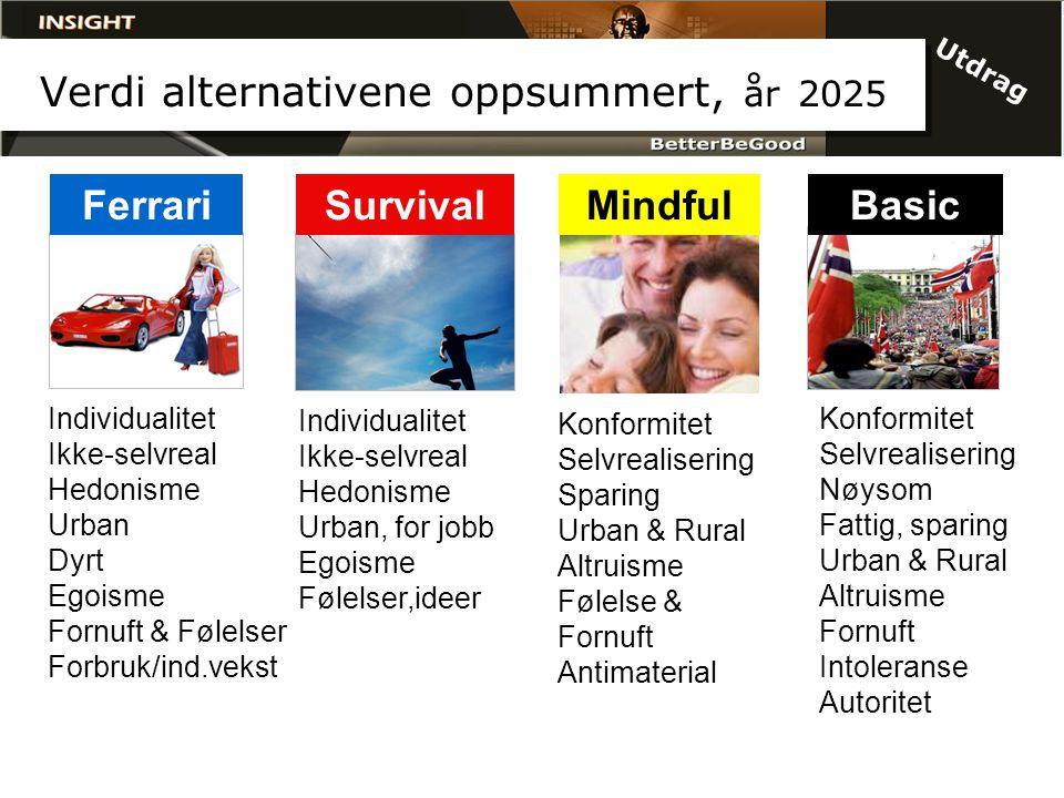 Verdi alternativene oppsummert, år 2025