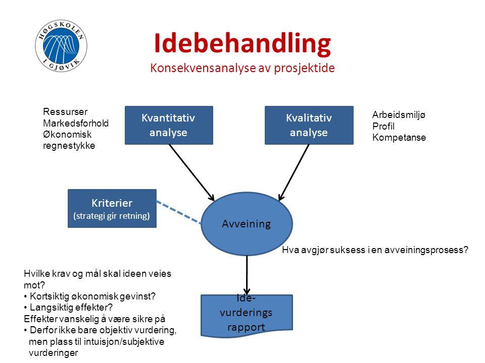 Idebehandling Konsekvensanalyse av prosjektide