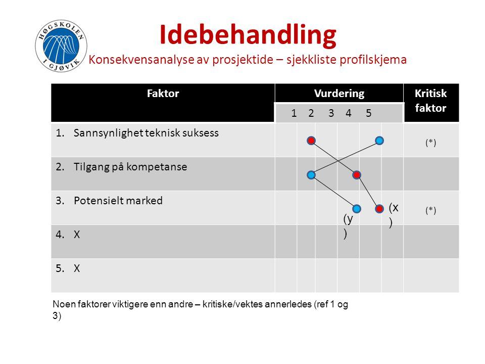 Idebehandling Konsekvensanalyse av prosjektide – sjekkliste profilskjema