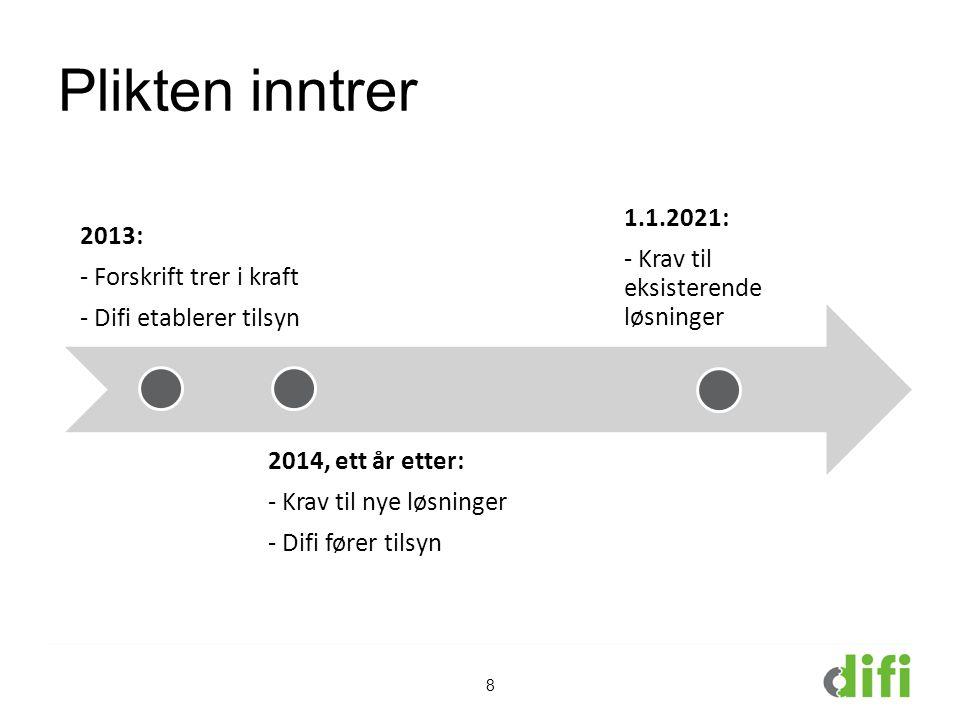 Plikten inntrer 1.1.2021: 2013: - Krav til eksisterende løsninger