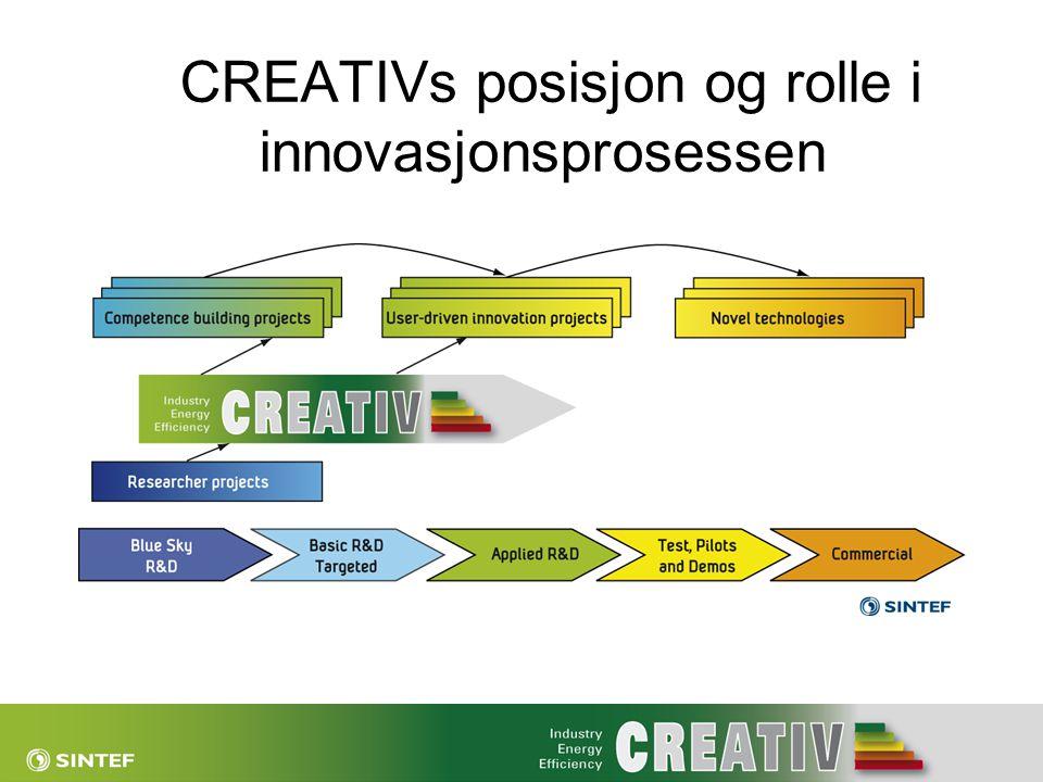 CREATIVs posisjon og rolle i innovasjonsprosessen