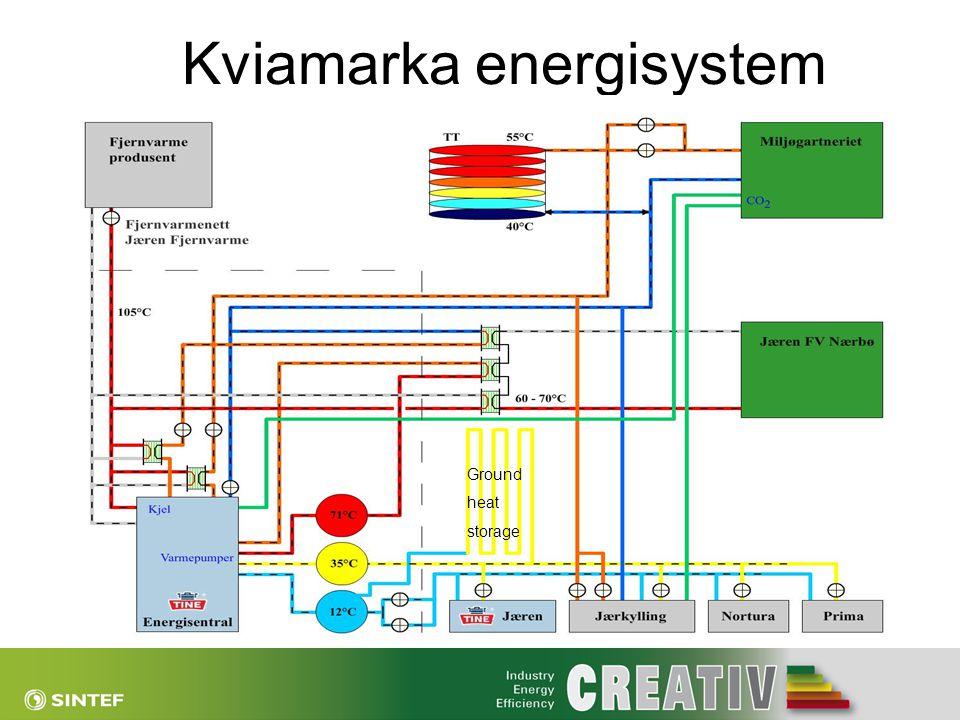 Kviamarka energisystem