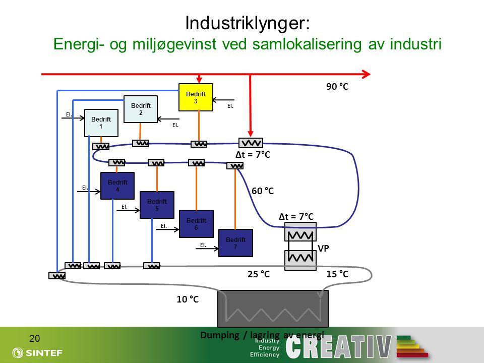 Industriklynger: Energi- og miljøgevinst ved samlokalisering av industri