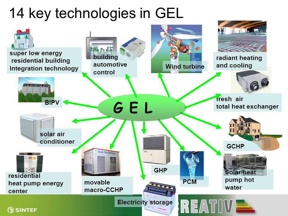 14 key technologies in GEL