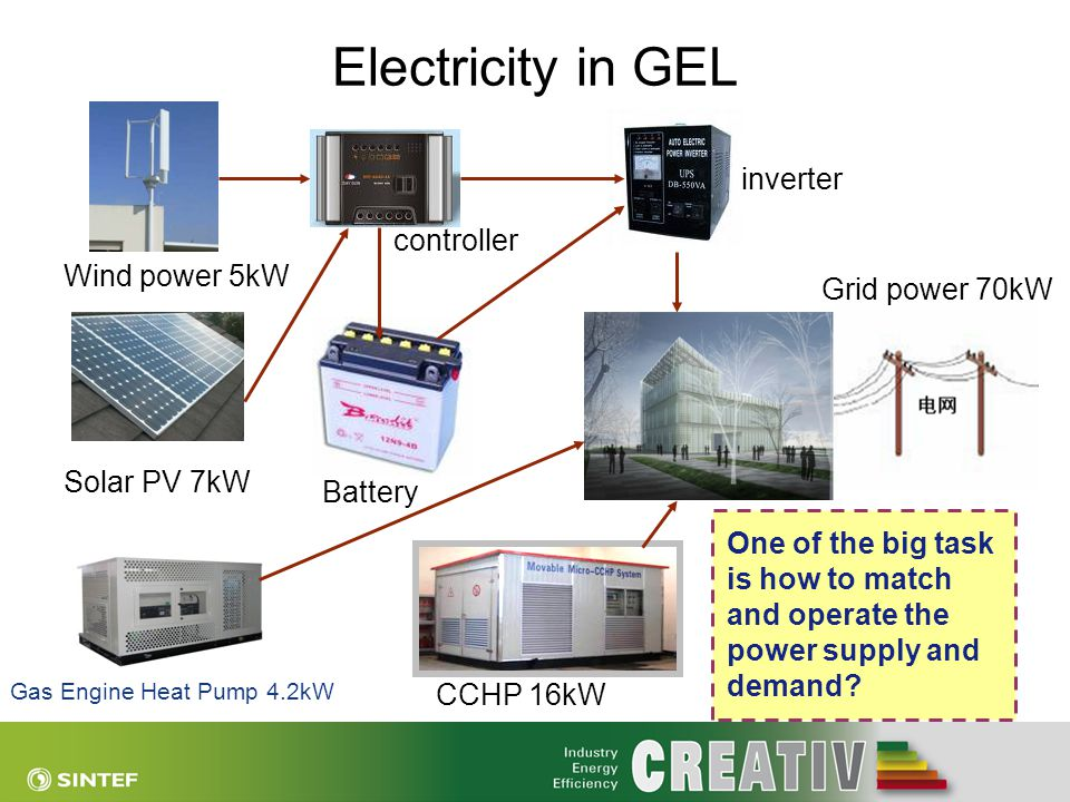 Electricity in GEL inverter controller Wind power 5kW Grid power 70kW